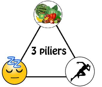 Progression: comment l'accélérer ? Les 3 piliers