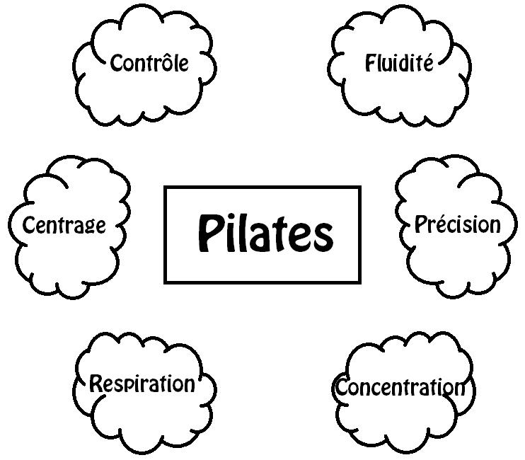pilates principes