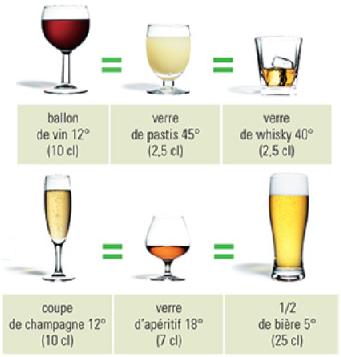 Alcool calories pour chaque alcool