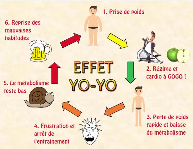 mincir vite effet yoyo